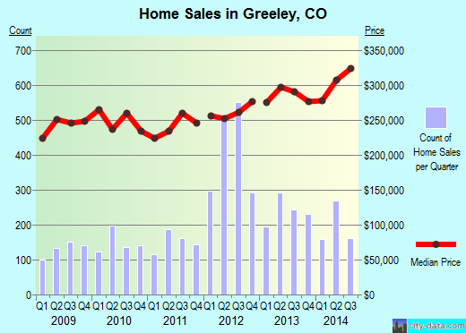 Greeley,CO real estate house value index trend