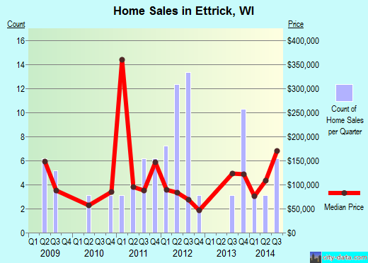 Ettrick,WI real estate house value index trend
