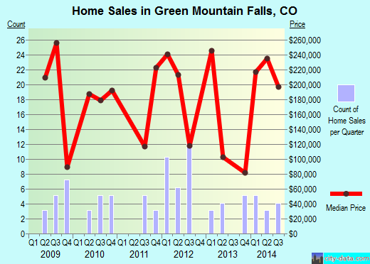 Green Mountain Falls,CO real estate house value index trend