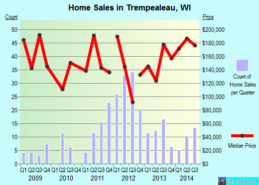 Trempealeau,WI real estate house value index trend