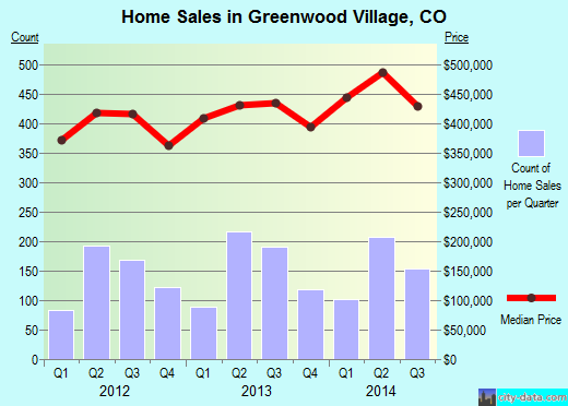 Greenwood Village,CO index of house prices