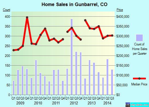 Gunbarrel,CO real estate house value index trend