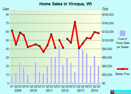 Viroqua,WI real estate house value index trend