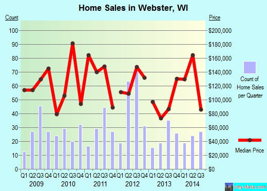 Webster,WI real estate house value index trend