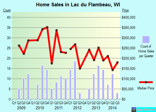 Lac du Flambeau,WI index of house prices