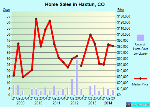 Haxtun,CO real estate house value index trend