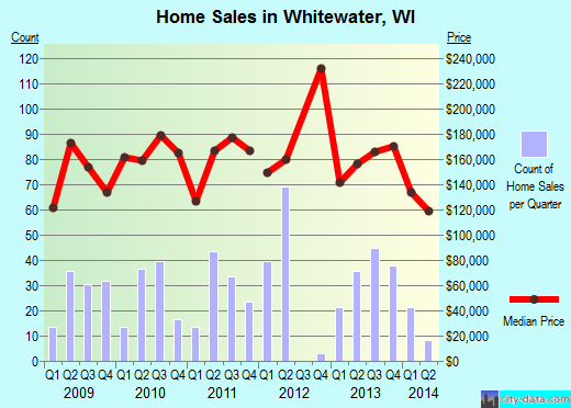 Whitewater,WI real estate house value index trend