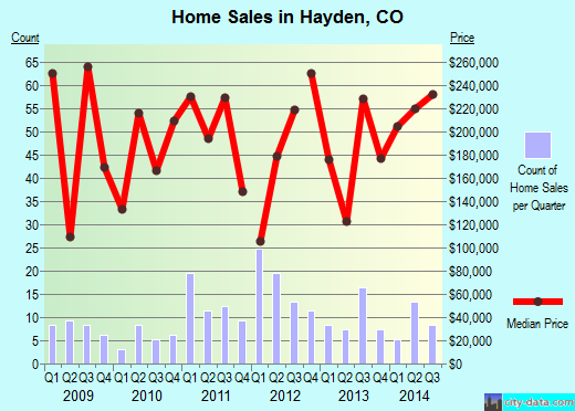 Hayden,CO real estate house value index trend