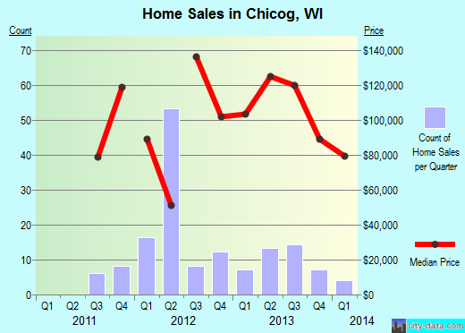 Chicog,WI real estate house value index trend