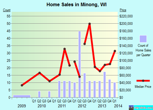 Minong,WI real estate house value index trend