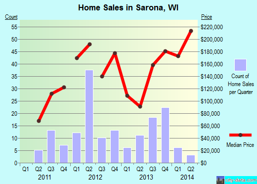 Sarona,WI real estate house value index trend