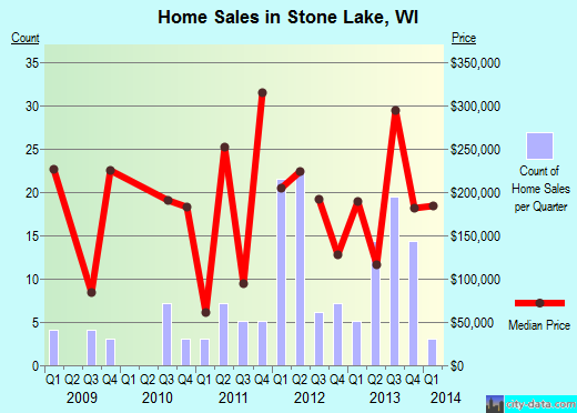 Stone Lake,WI real estate house value index trend