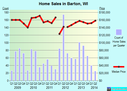 Barton,WI real estate house value index trend