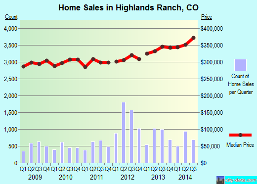 Highlands Ranch,CO index of house prices