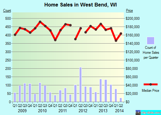 West Bend,WI real estate house value index trend