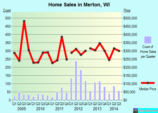 Merton,WI real estate house value index trend