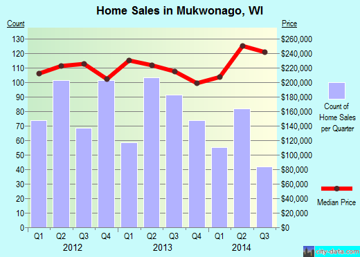 Mukwonago,WI real estate house value index trend