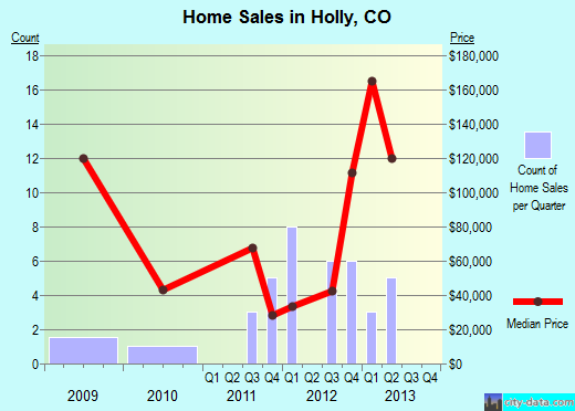 Holly,CO real estate house value index trend
