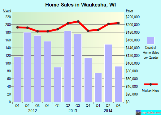 Waukesha,WI real estate house value index trend