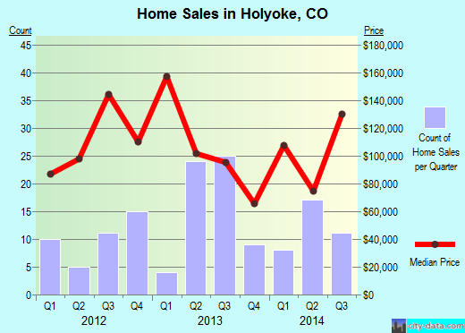 Holyoke,CO real estate house value index trend