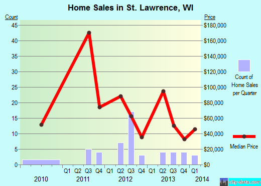 St. Lawrence,WI real estate house value index trend