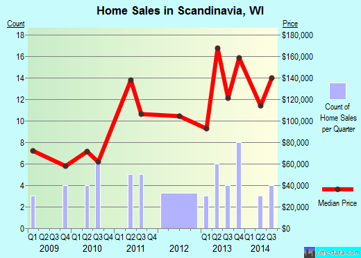 Scandinavia,WI real estate house value index trend