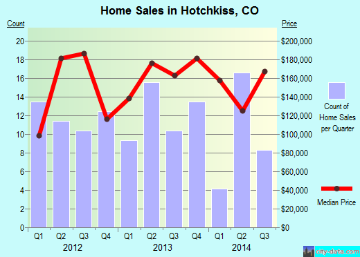 Hotchkiss,CO real estate house value index trend