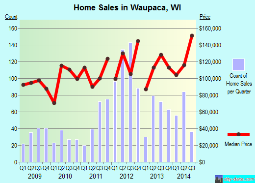 Waupaca,WI real estate house value index trend