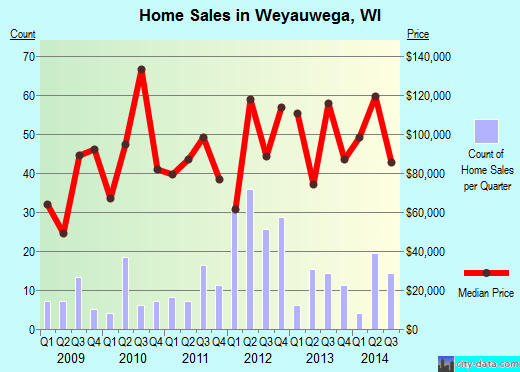 Weyauwega,WI real estate house value index trend