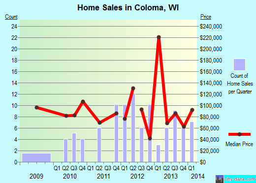 Coloma,WI real estate house value index trend