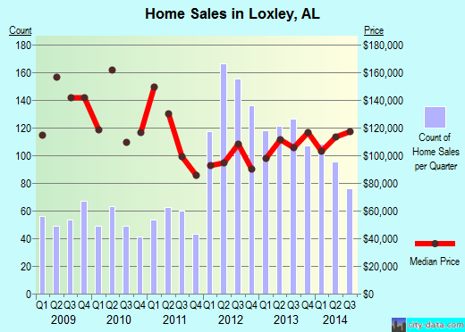 Loxley,AL real estate house value index trend