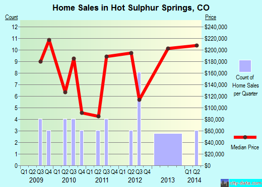 Hot Sulphur Springs,CO real estate house value index trend