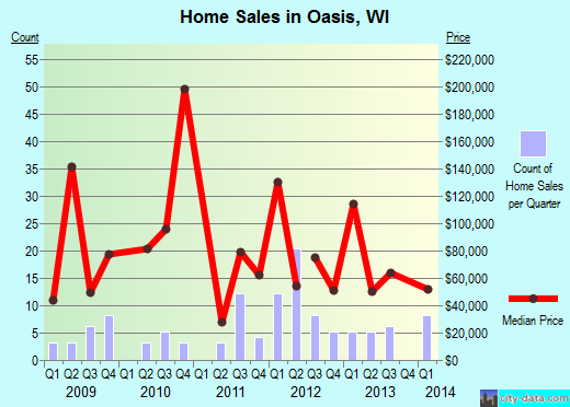 Oasis,WI real estate house value index trend