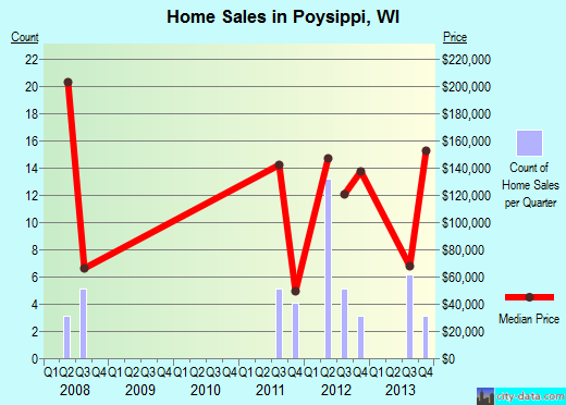 Poysippi,WI real estate house value index trend