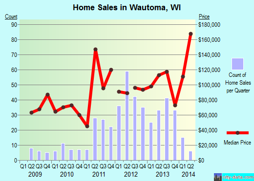 Wautoma,WI real estate house value index trend