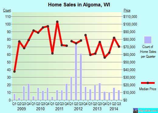 Algoma,WI real estate house value index trend