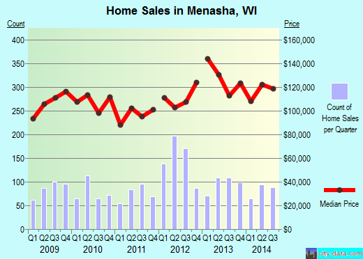 Menasha,WI real estate house value index trend