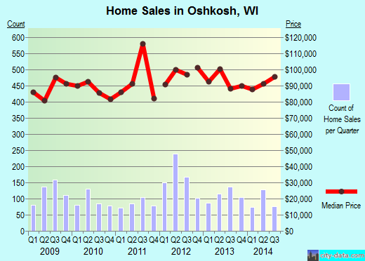 Oshkosh,WI real estate house value index trend