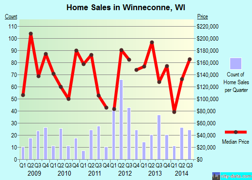 Winneconne,WI real estate house value index trend