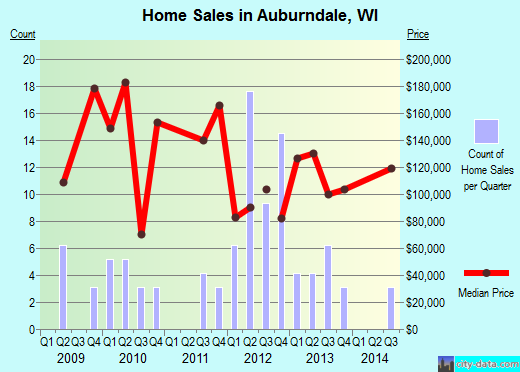 Auburndale,WI real estate house value index trend