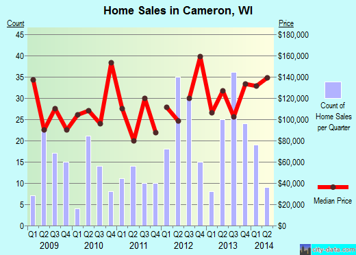 Cameron,WI real estate house value index trend