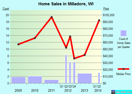 Milladore,WI real estate house value index trend