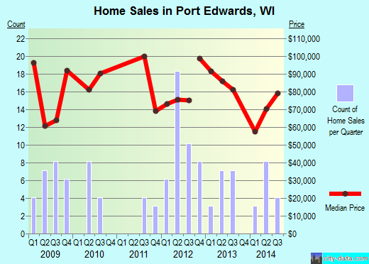 Port Edwards,WI real estate house value index trend