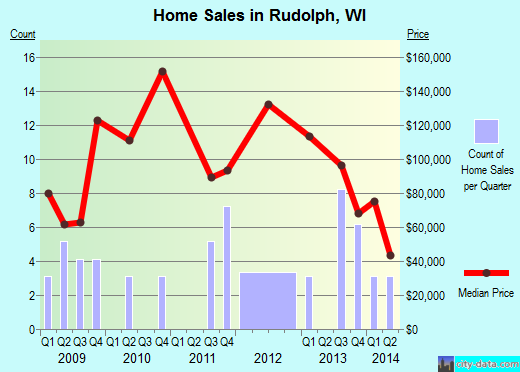 Rudolph,WI real estate house value index trend