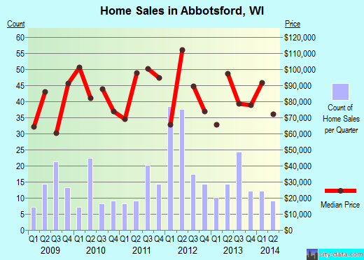 Abbotsford,WI real estate house value index trend