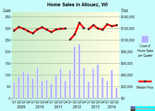 Allouez,WI real estate house value index trend