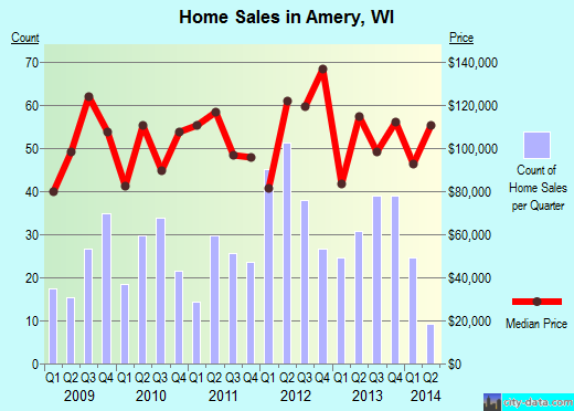 Amery,WI real estate house value index trend
