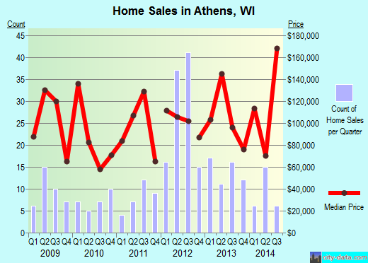 Athens,WI real estate house value index trend