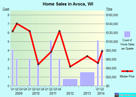 Avoca,WI real estate house value index trend