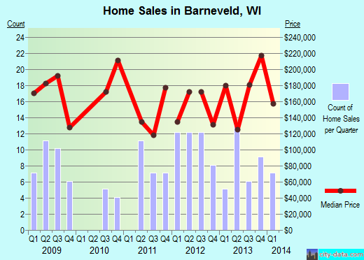 Barneveld,WI real estate house value index trend